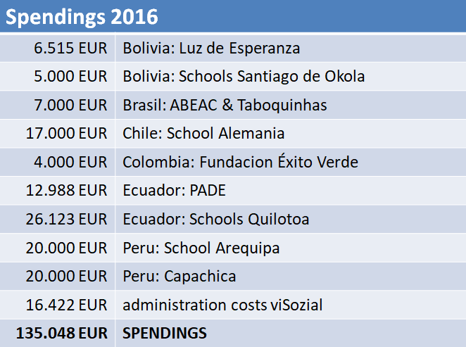 2016_Spending_Transparency